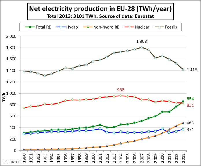 Chart of EU Energy emissions