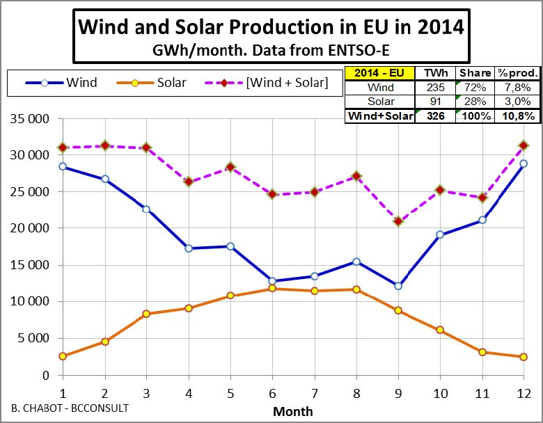 Chart of 2014 EU solar and wind production