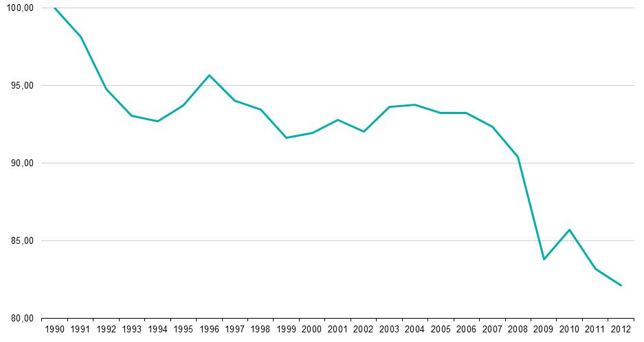 EU emissions 1990-2012